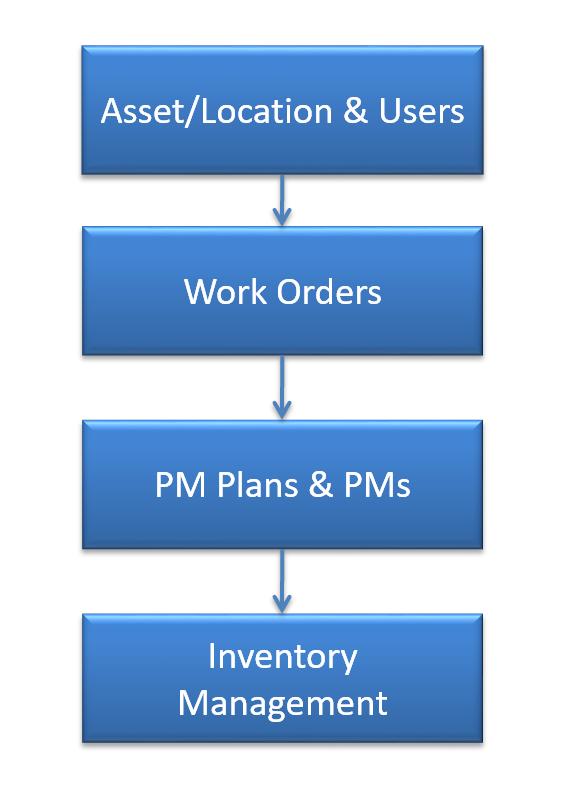 Calem Enterprise Implementation Strategies
