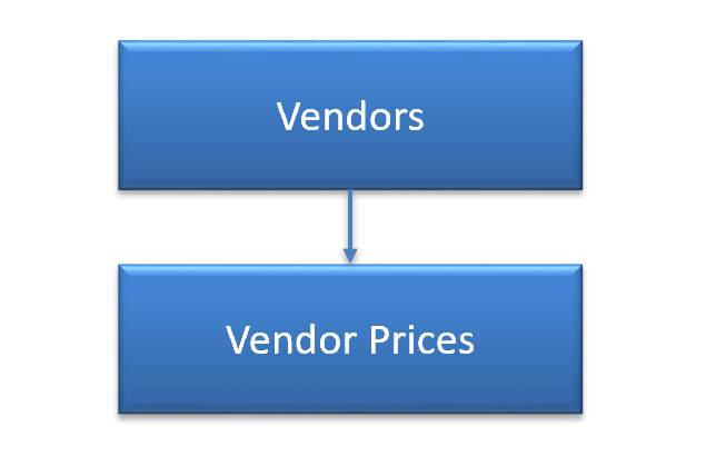 Upload Vendors and Prices