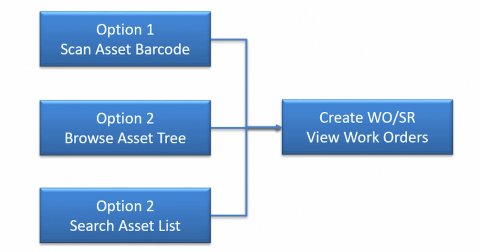 When to Use Tree View in Calem Touch