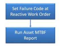 How to Report Mean Time Between Failure (MTBF)