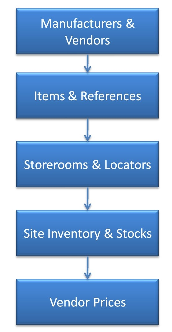 Data Setup Part 1: Inventory Setup
