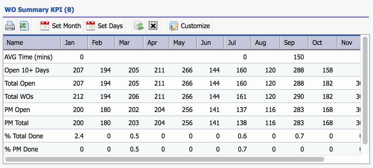Work Order Summary KPI