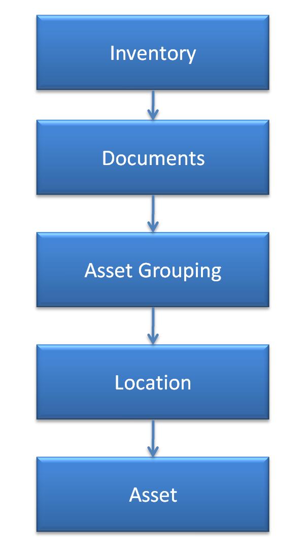 Calem Setup Part 1: Asset & Location
