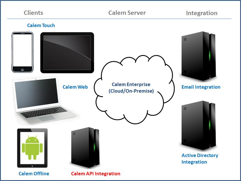 Calem Integration Part II: REST API