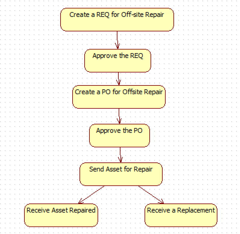 How to Track Asset Off-Site Repair