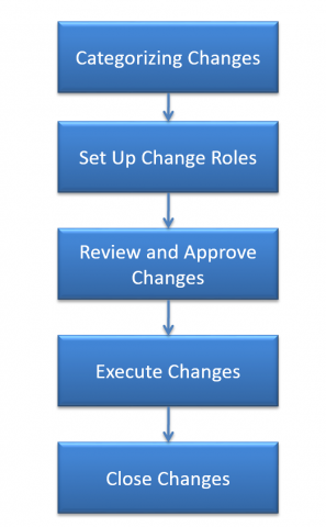 Why Implement Change Management in Calem
