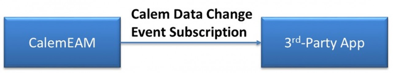 Calem Integration Part IV: How to Subscribe to Data Changes in Calem