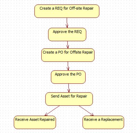 What Part Repair Processes to Choose in Calem