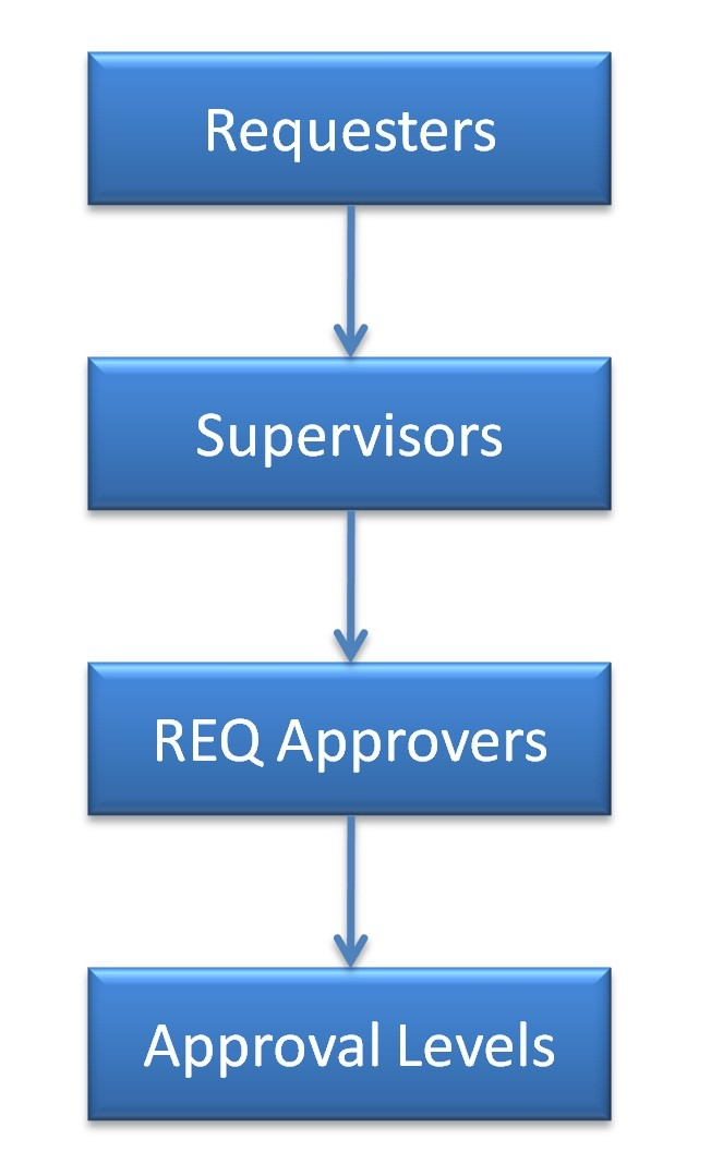Requisition Approval Routing