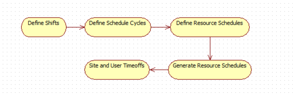 How to Manage Resource Schedules