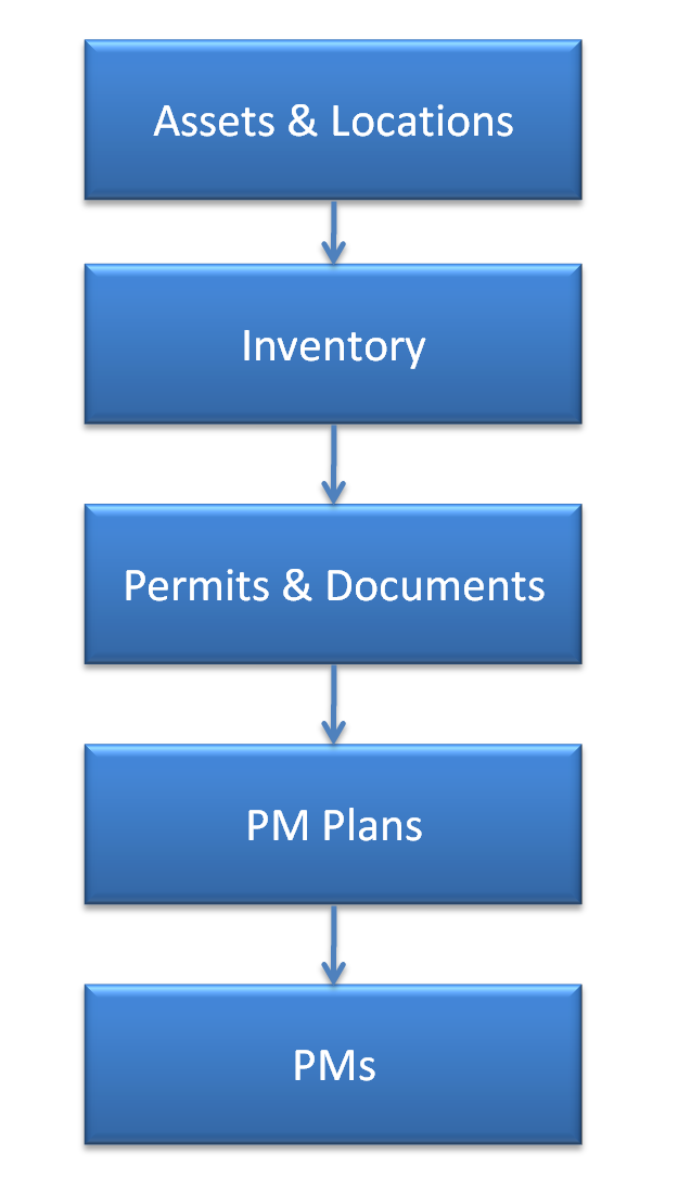 Data Upload Part 3: Preventive Maintenance