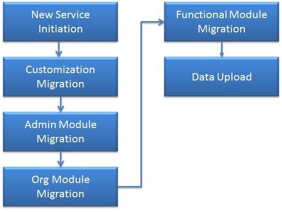 Multiple Cloud Services for Business Units