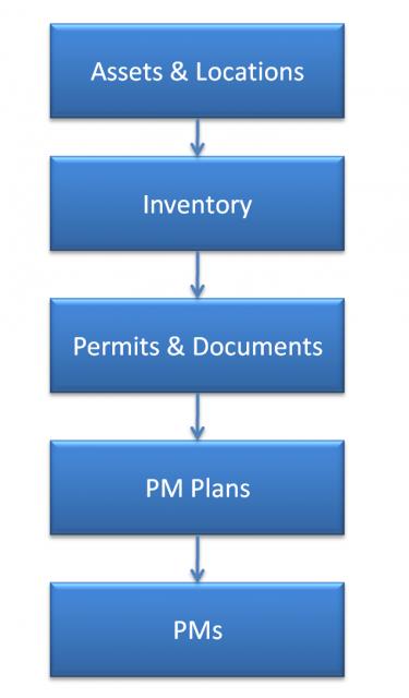 Calem Setup Part 2: Preventive Maintenance - Clay's Blog - Scalable